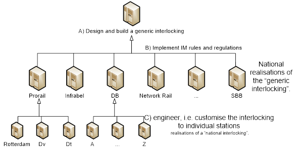 Figure 1 three-tiered Interlocking production process