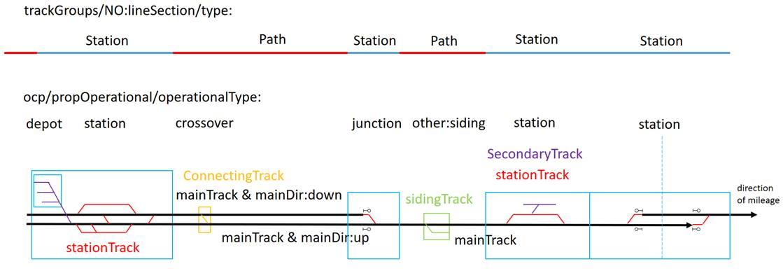 http://wiki.railml.org/images/d/d4/160517_jbd_norwegian_track_types.jpg